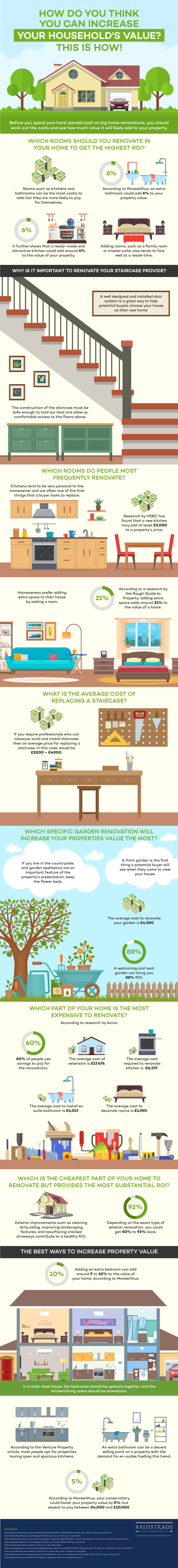 How you can increase your household's value? (infographic)